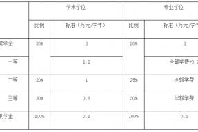 2019兰州大学非全日制研究生招生简章